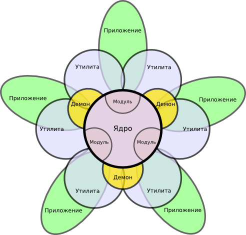 ../system_architecture_flower_72dpi.png