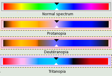 three basic types of color blindness